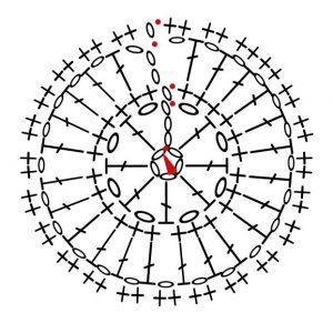 scarf-circle-chart